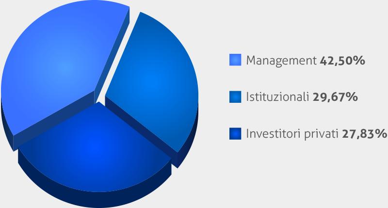 grafico_azionisti3